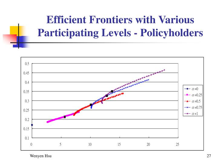 Efficient Frontiers with Various Participating Levels - Policyholders