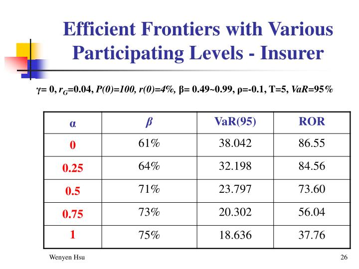 Efficient Frontiers with Various Participating Levels - Insurer
