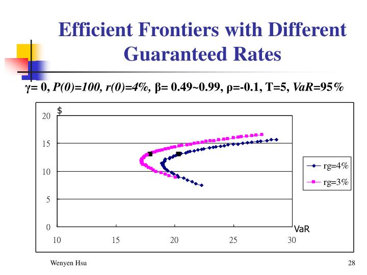 Efficient Frontiers with Different Guaranteed Rates