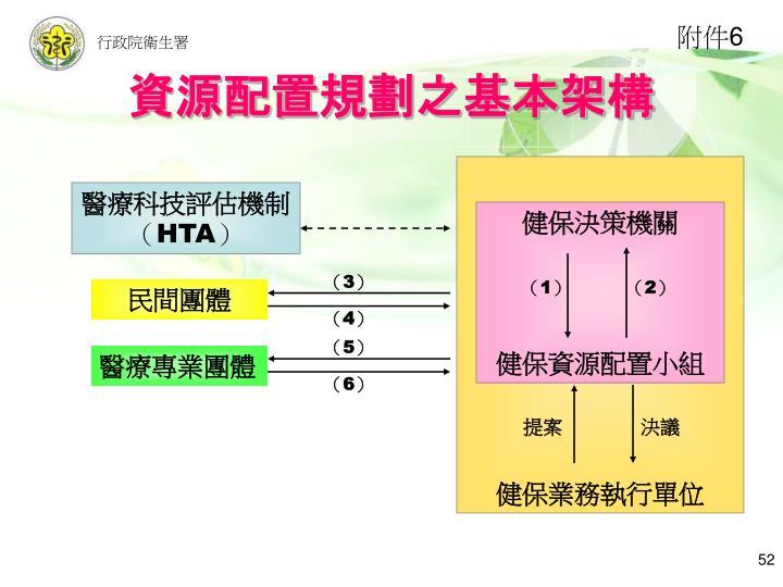 資源配置規劃之基本架構