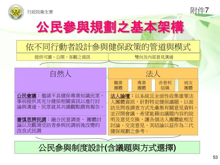 公民參與規劃之基本架構