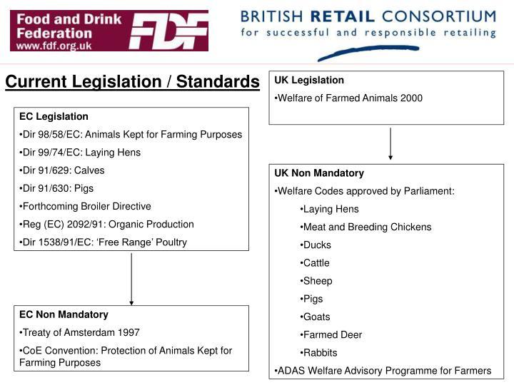 Current Legislation / Standards