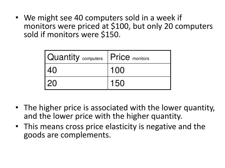 We might see 40 computers sold in a week if monitors were priced at $100, but only 20 computers sold if monitors were $150.
