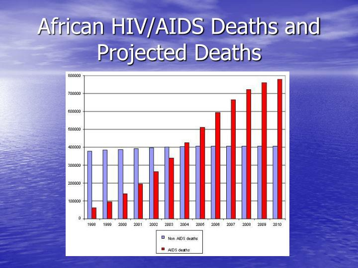 African HIV/AIDS Deaths and Projected Deaths