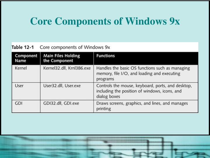 Core Components of Windows 9x