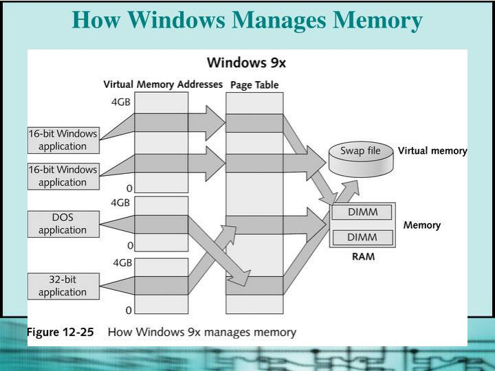How Windows Manages Memory