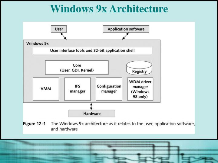 Windows 9x Architecture
