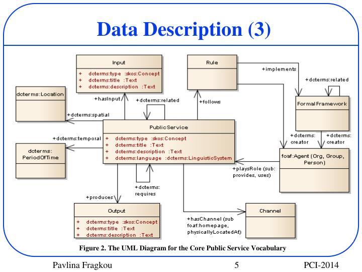Data Description (3)