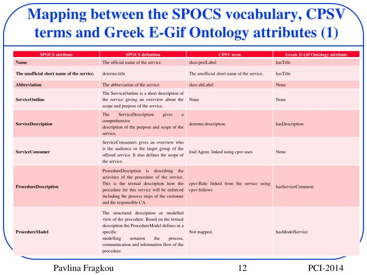 Mapping between the SPOCS vocabulary, CPSV terms and Greek E-Gif Ontology attributes (1)