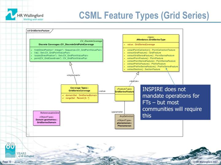 CSML Feature Types (Grid Series)