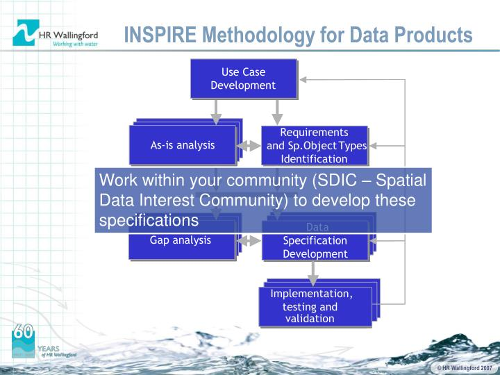 INSPIRE Methodology for Data Products