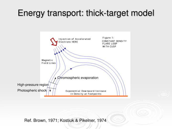 Energy transport: thick-target model