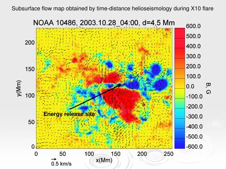 Subsurface flow map obtained by time-distance helioseismology during X10 flare