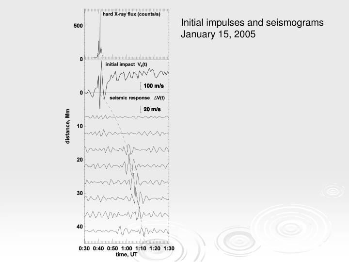 Initial impulses and seismograms