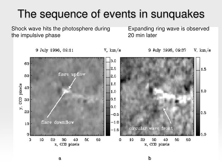 The sequence of events in sunquakes