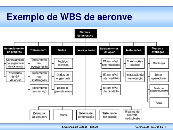 Exemplo de WBS de aeronve