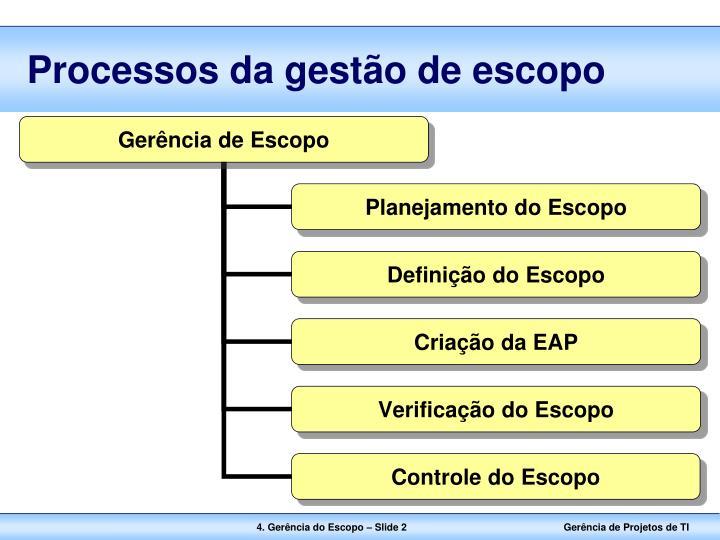 Processos da gestão de escopo