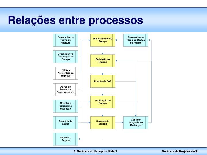 Relações entre processos