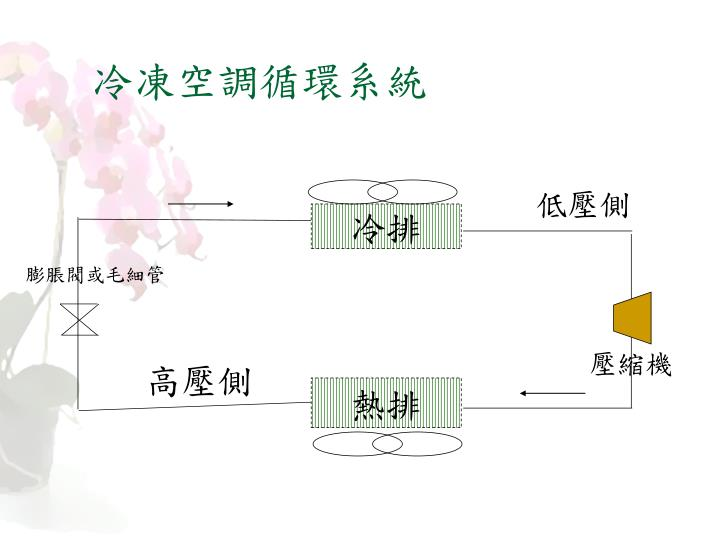冷凍空調循環系統
