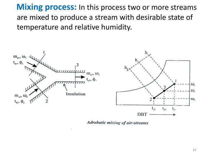 Mixing process: