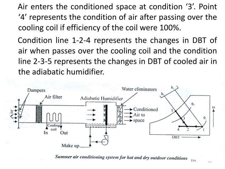 Air enters the conditioned space at condition '3'. Point '4' represents the condition of air after passing over the cooling coil if efficiency of the coil were 100%.