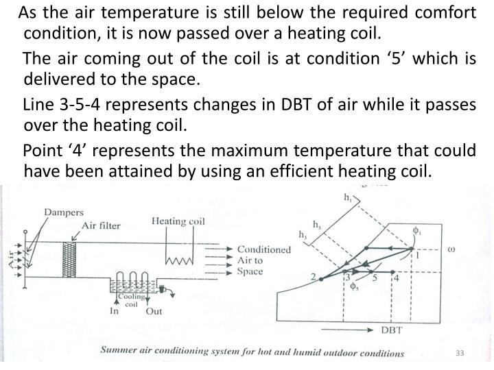 As the air temperature is still below the required comfort condition, it is now passed over a heating coil.