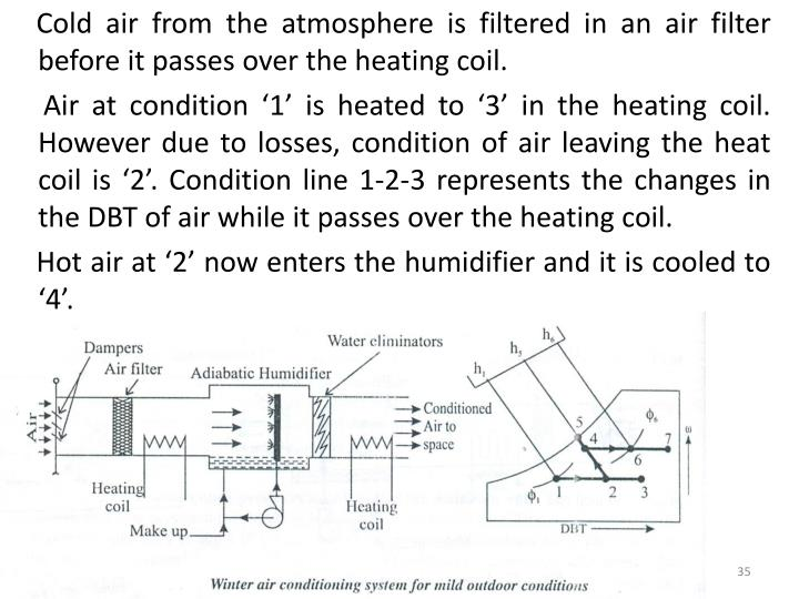 Cold air from the atmosphere is filtered in an air filter before it passes over the heating coil.