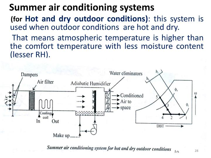 Summer air conditioning systems