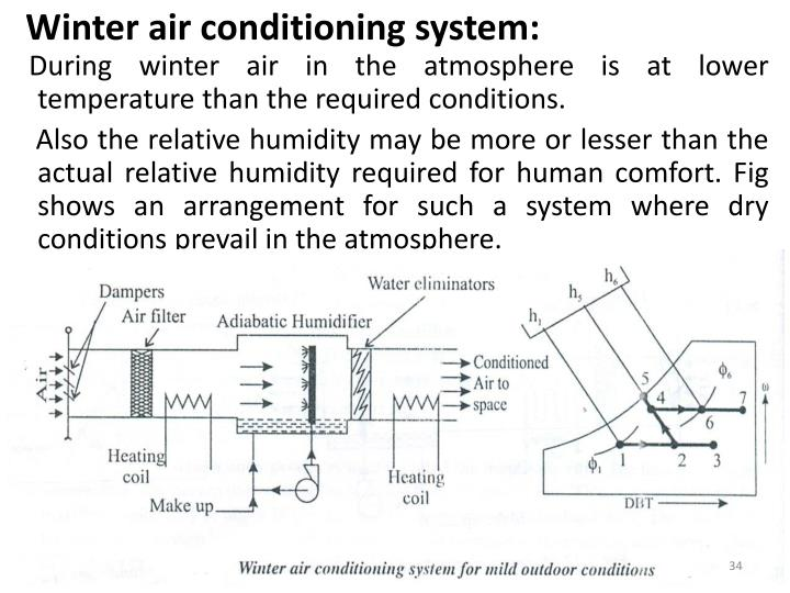 Winter air conditioning system: