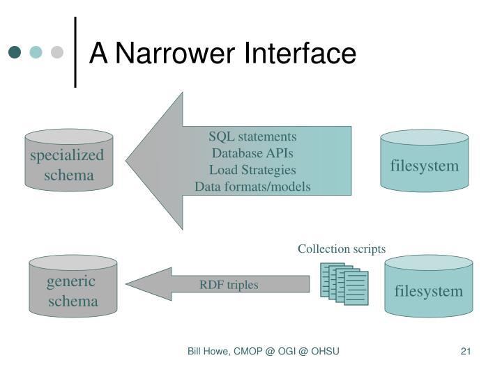 A Narrower Interface