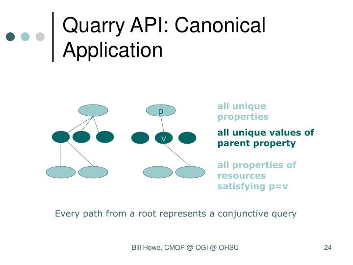 Quarry API: Canonical Application