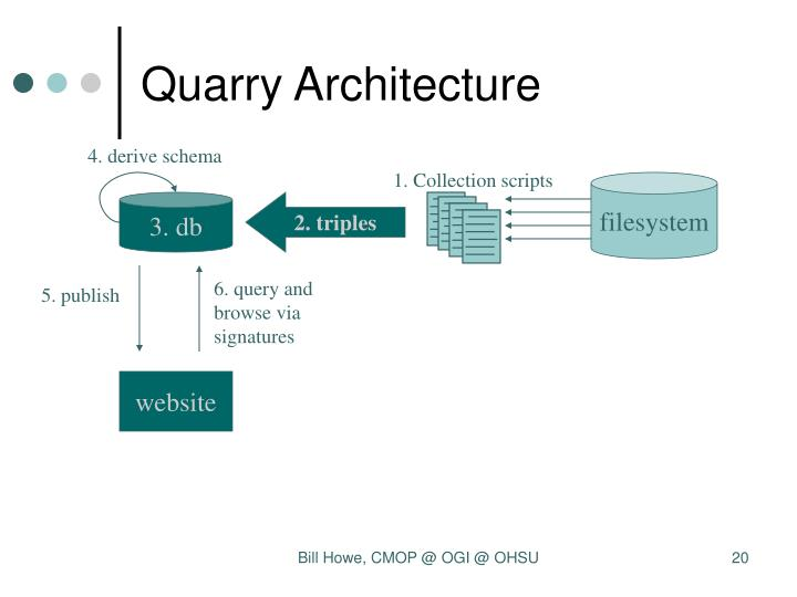 Quarry Architecture