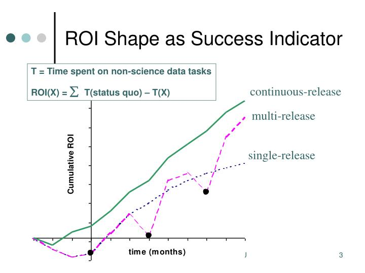 Roi shape as success indicator