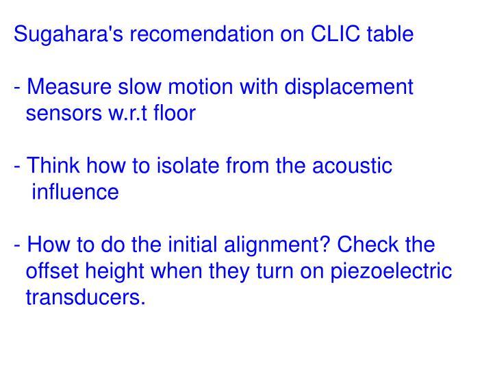 Sugahara's recomendation on CLIC table