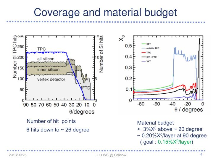 Coverage and material budget