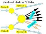 idealised hadron collider