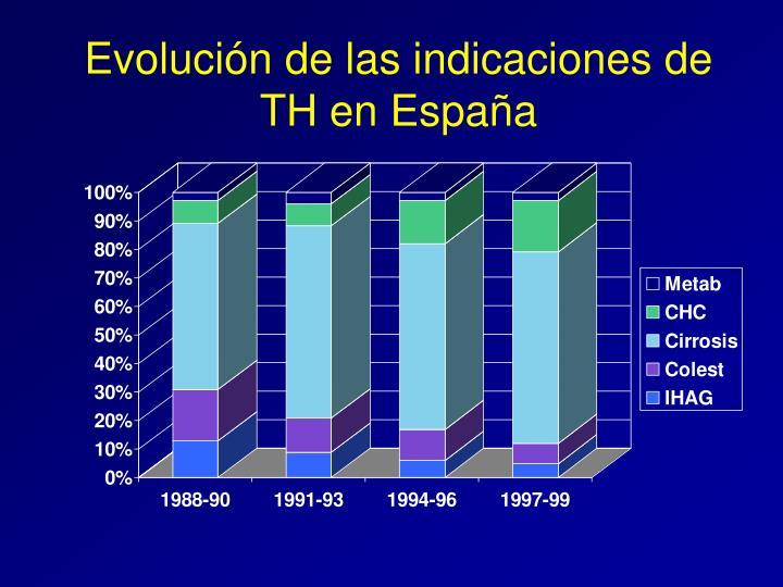 Evolución de las indicaciones de TH en España