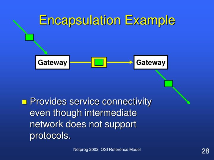 Encapsulation Example