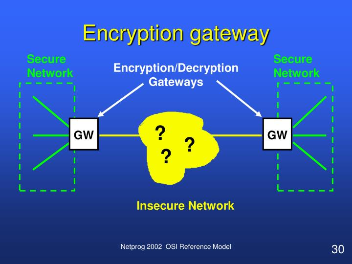 Encryption gateway