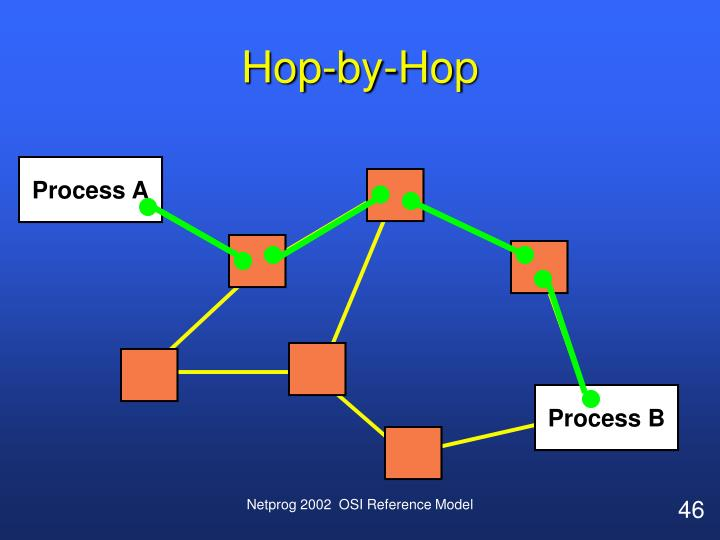 Hop-by-Hop