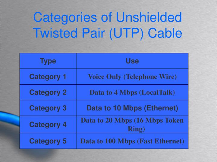 Categories of Unshielded Twisted Pair (UTP) Cable