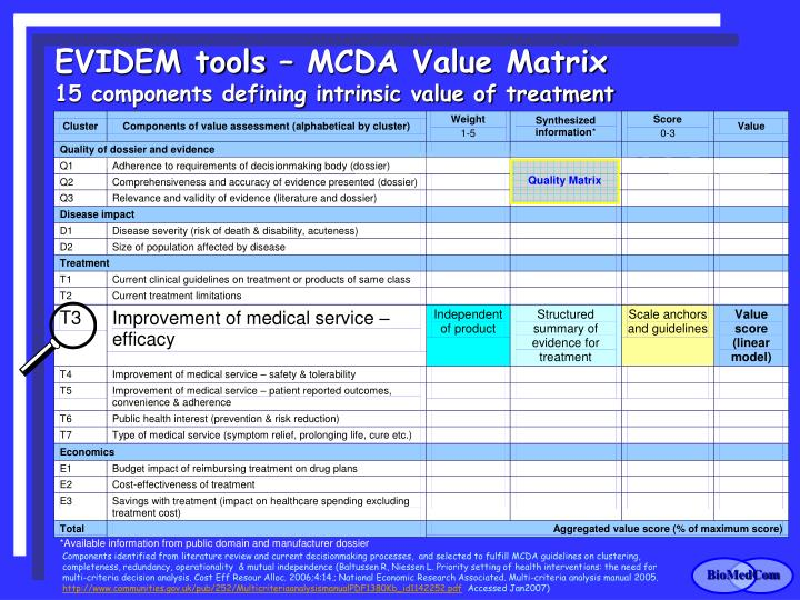EVIDEM tools – MCDA Value Matrix