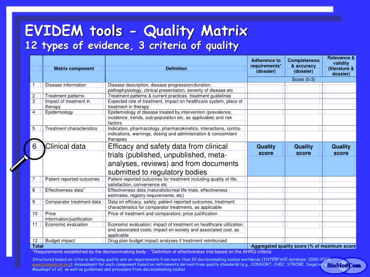 EVIDEM tools - Quality Matrix