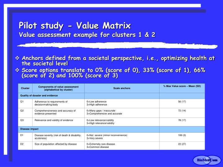 Pilot study - Value Matrix