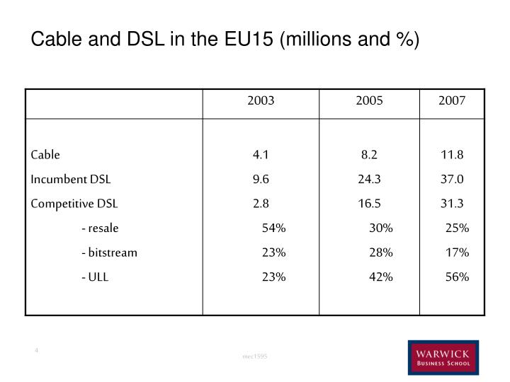 Cable and DSL in the EU15 (millions and %)