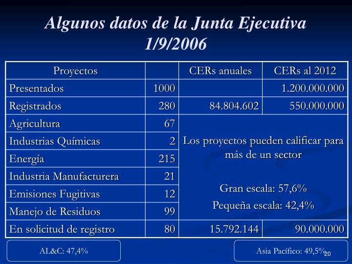 Algunos datos de la Junta Ejecutiva
