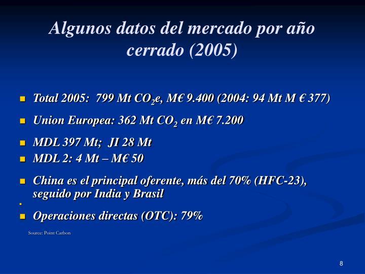 Algunos datos del mercado por año cerrado (2005)