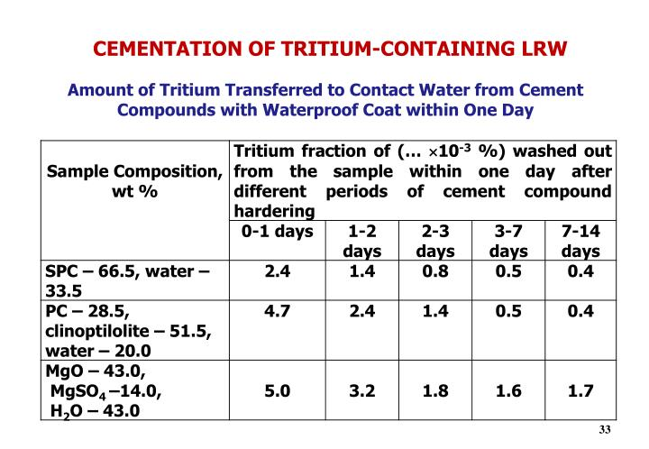 CEMENTATION OF TRITIUM-CONTAINING LRW
