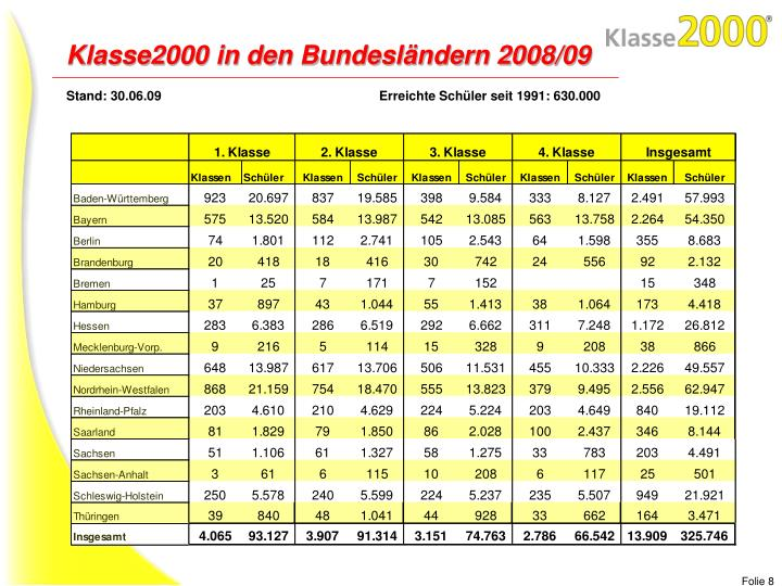 Klasse2000 in den Bundesländern 2008/09