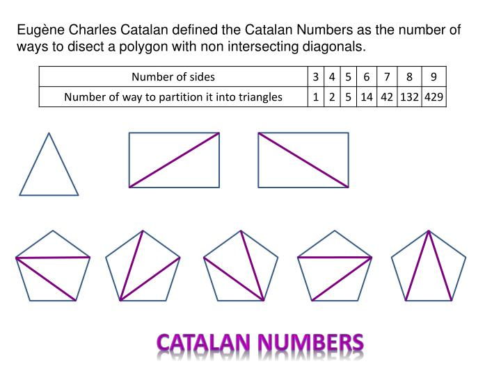 Eugène Charles Catalan defined the Catalan Numbers as the number of ways to disect a polygon with non intersecting diagonals.
